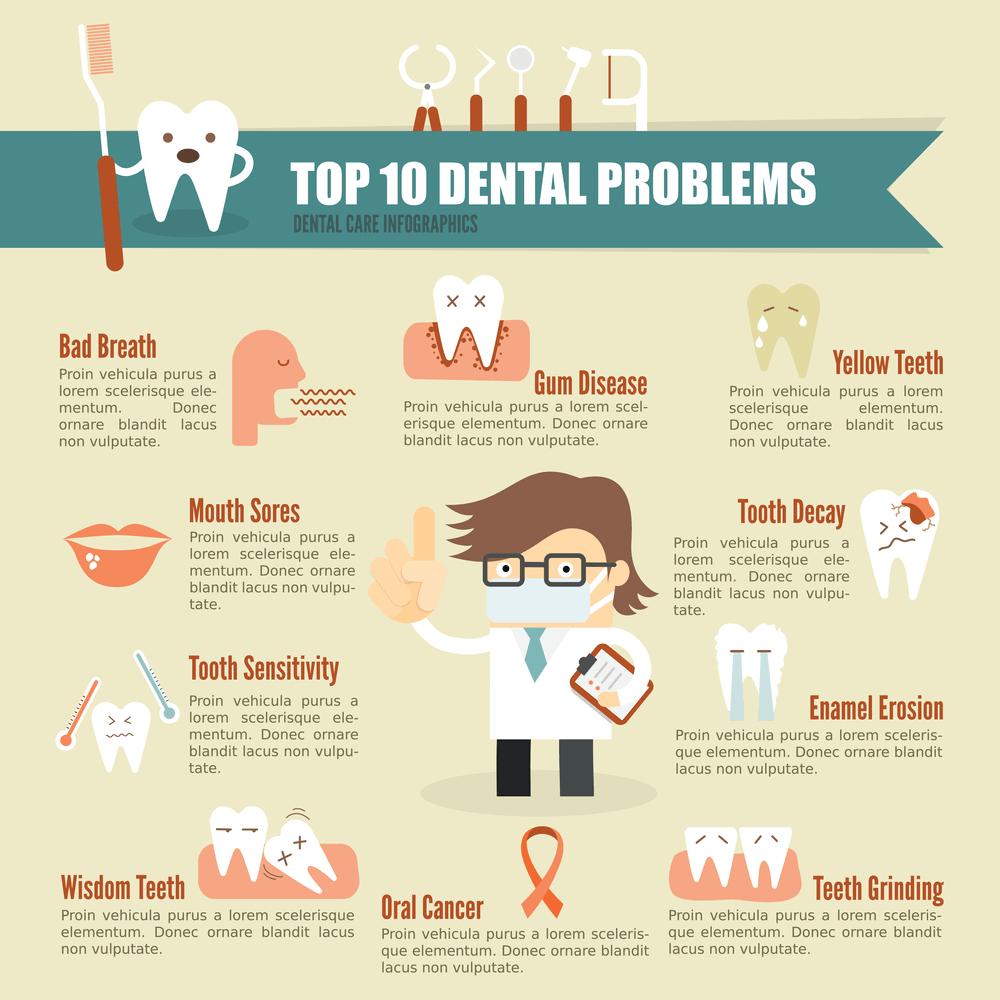 Top 10 Dental Problems