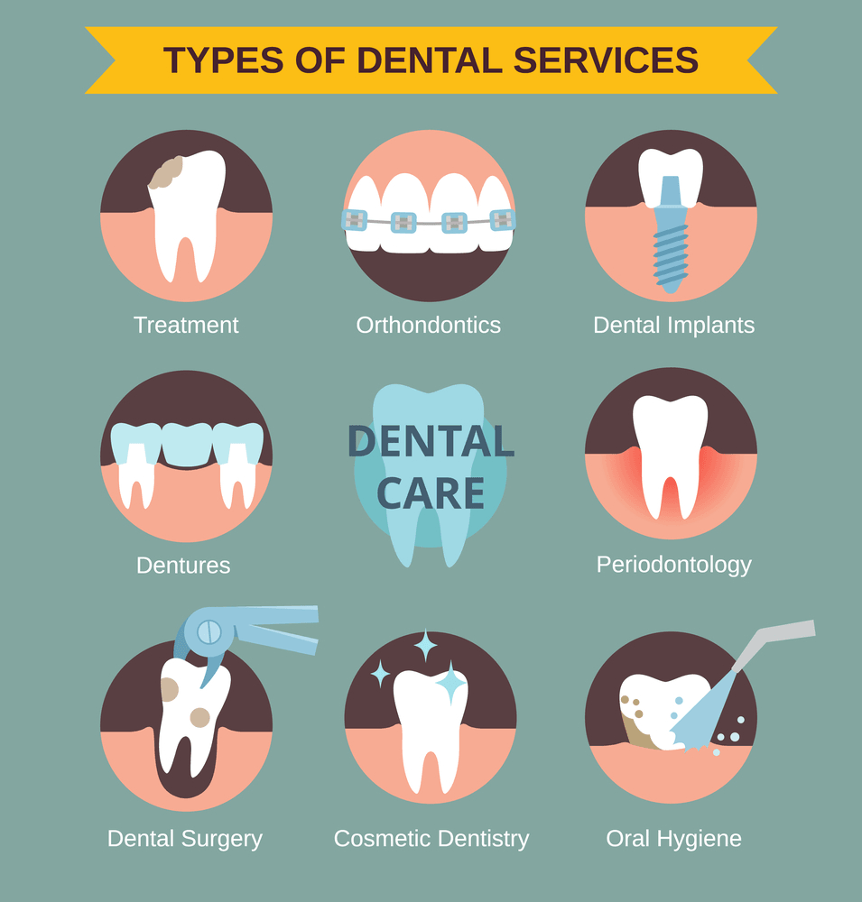 Types of Dental services