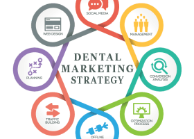 Online marketing for Dentists