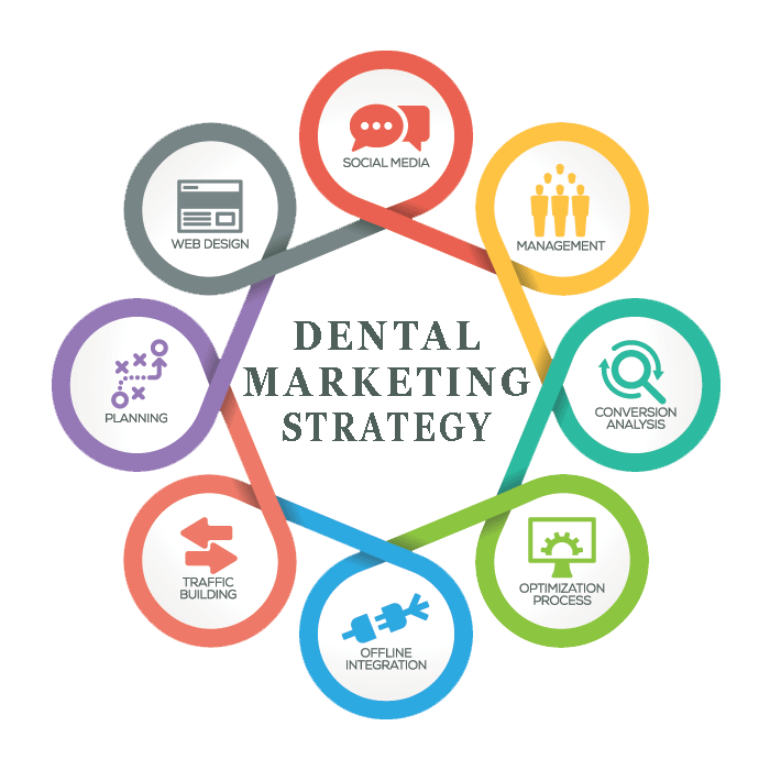 Online Marketing for Dentists | Why Dentists Need Online Marketing?